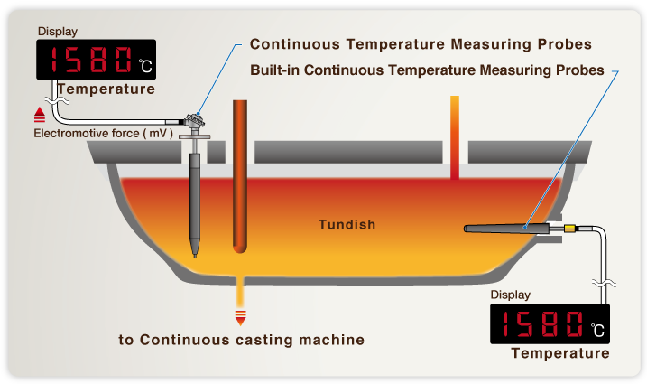 Tundish Mold Continuous Casting : Continuous temperature measuring probes 日本サーモテック株式会社 超