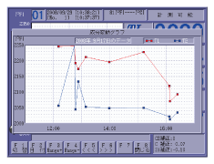 Transitive graph screen for primary temperature, eutectic temperature , C% and Si% display image