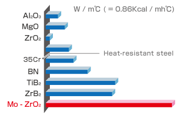 Thermal conductivity graf