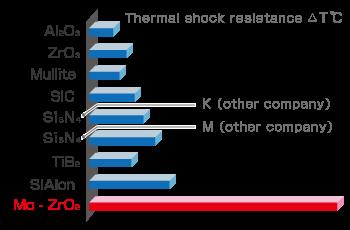 Thermal shock graf