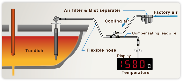 Continuous Temperature Measuring Probes in the Tundish