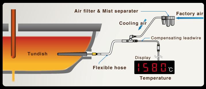 Built-in Continuous Temperature Measuring Probes