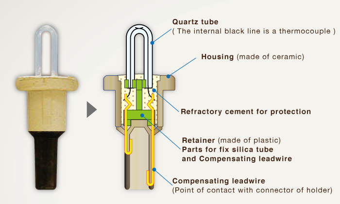 Structure of sensor