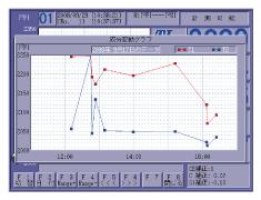 初晶・共晶C・SIの成分変動グラフ