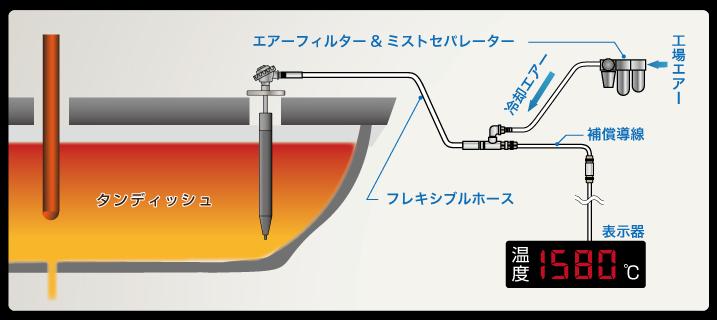 タンディッシュでの据え置き溶融金属測温プローブ設備概要
