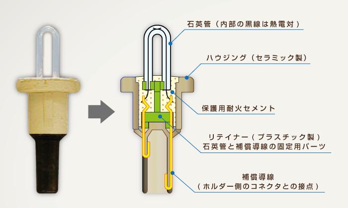 消耗型測温カートリッヂセンサーの内部構造