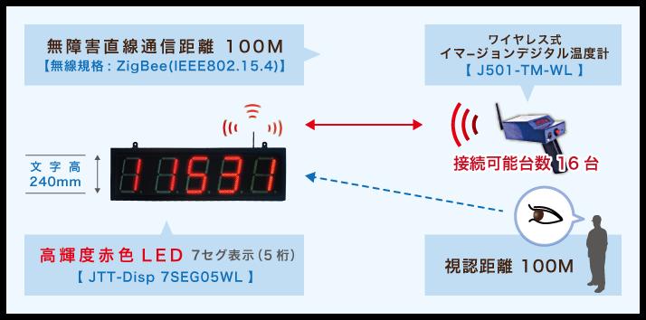 disp240Exワイヤレス式図説