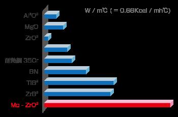 熱伝導対比グラフ